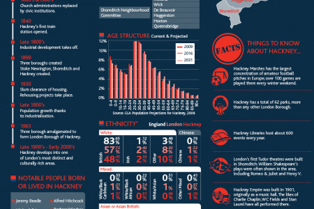 Hackney Facts Infographic
