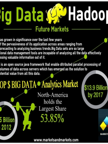 Market Research - Hadoop & Big Data Analytics : MarketsandMarkets Infographic