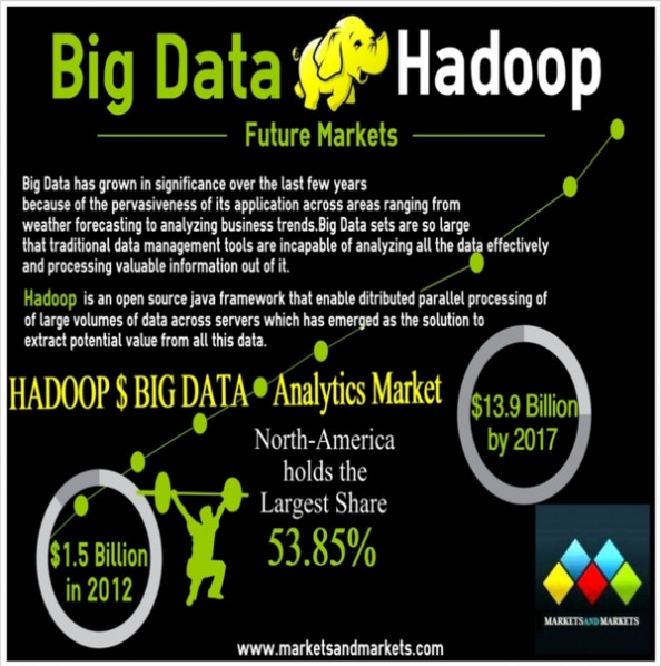 Market Research - Hadoop &amp; Big Data Analytics : MarketsandMarkets Infographic