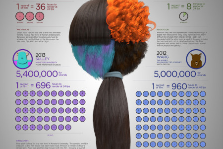 Hair & Fur Advances in Special Effects Infographic
