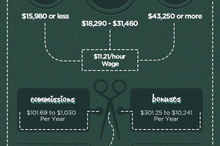 Hair Stylists' Average Salary Infographic
