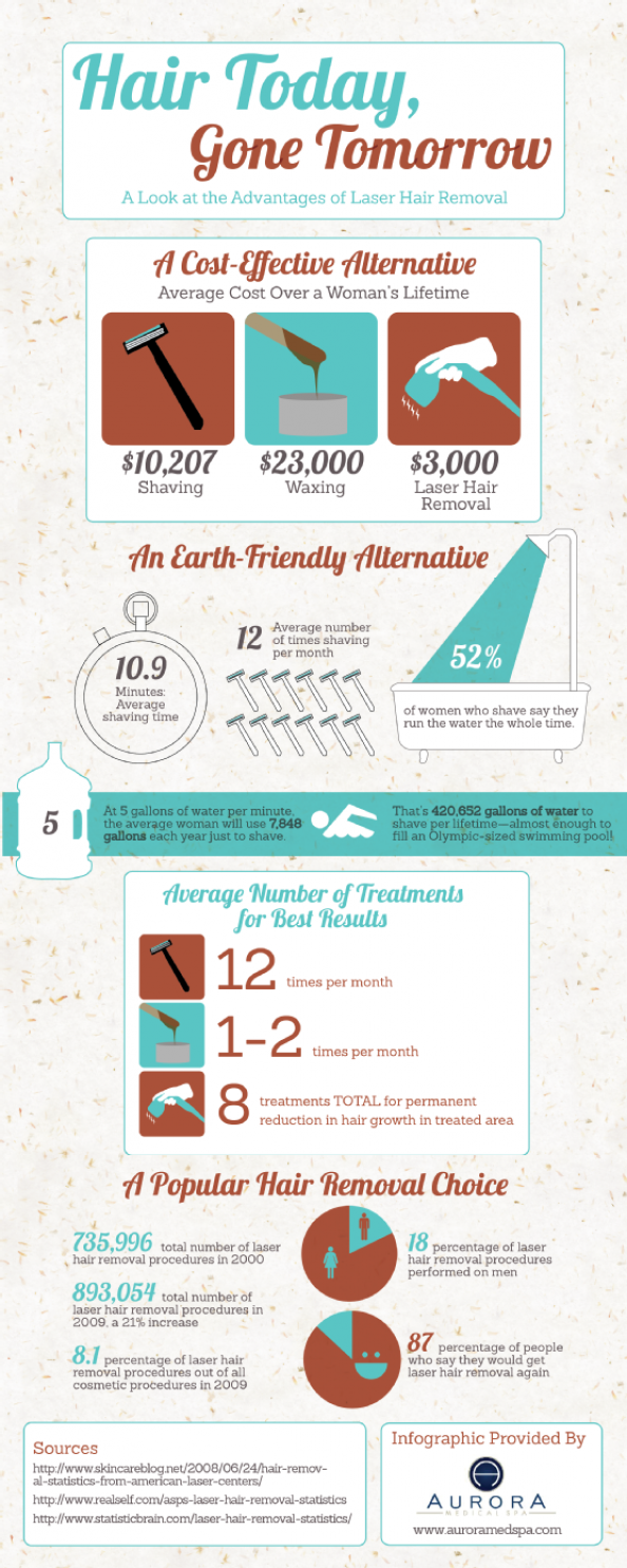 Hair Today, Gone Tomorrow: The Advantages of Laser Hair Removal Infographic