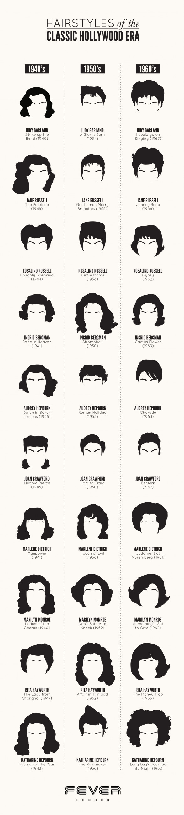 Hairstyles of the Classic Hollywood Era