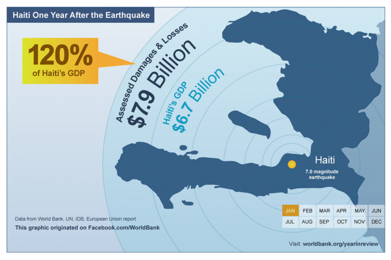 Haiti's earthquake damage assessed at 120% of their GDP Infographic