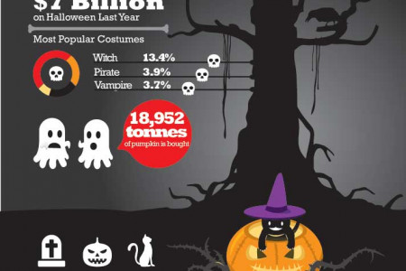 Halloween - Scary Facts Infographic