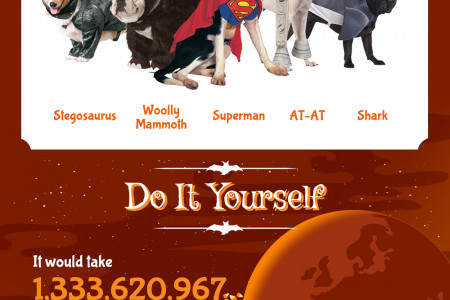 Halloween 2013 - Costumes, Consumption, Candy Corn & More S Infographic