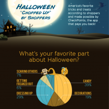 Halloween According to Shoppers  Infographic