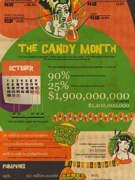 Halloween By The Numbers Infographic
