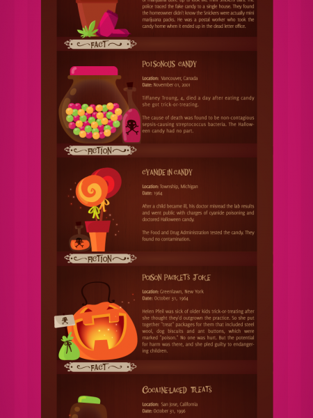 Halloween Candy Horror Stories Infographic