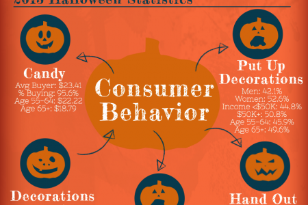 Halloween Consumer Spending from 2005 - 2013 Infographic