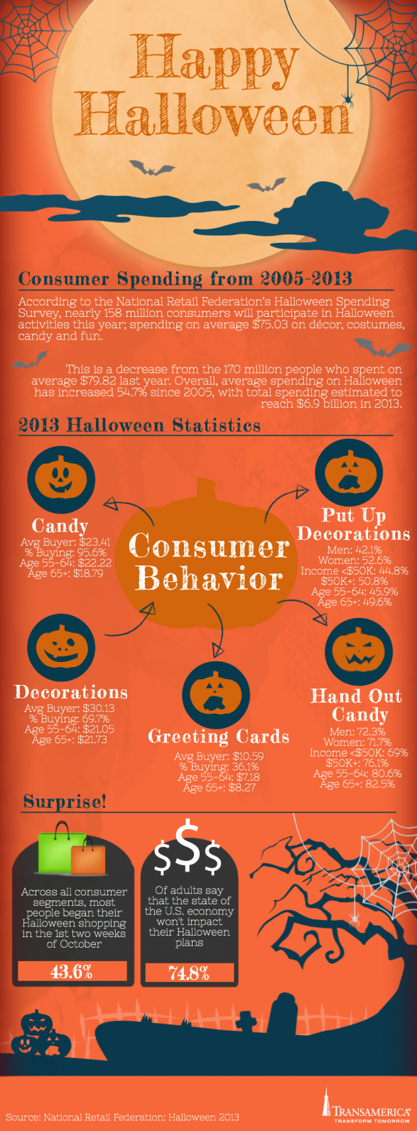 Halloween Consumer Spending from 2005 - 2013