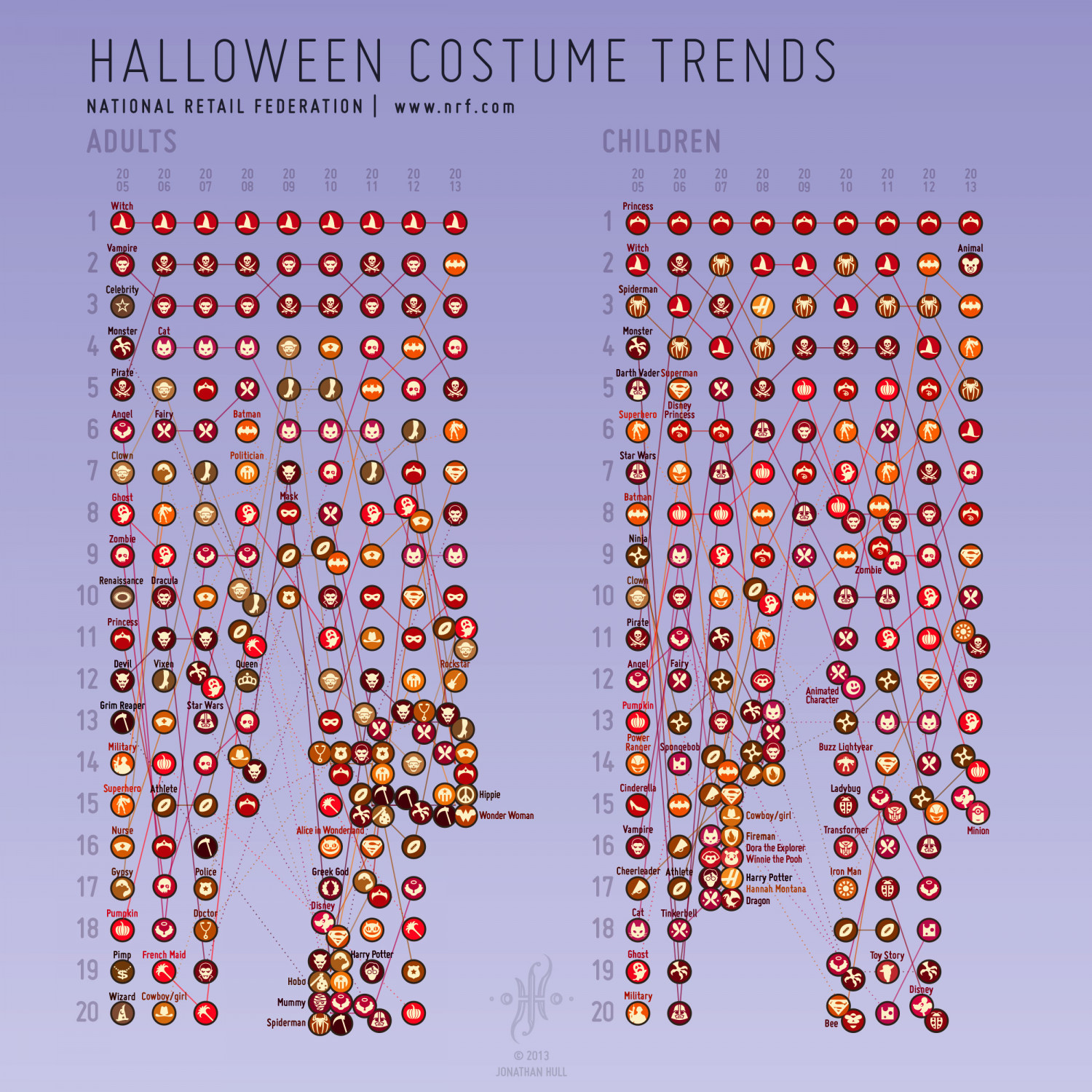 Halloween Costume Trends Infographic