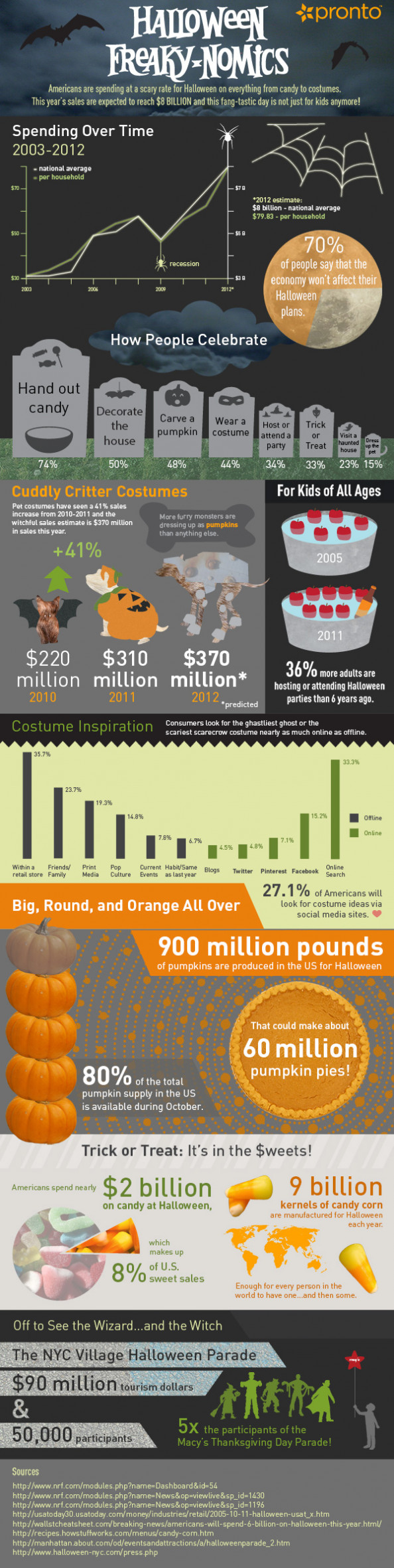 Halloween Freaky-nomics  Infographic