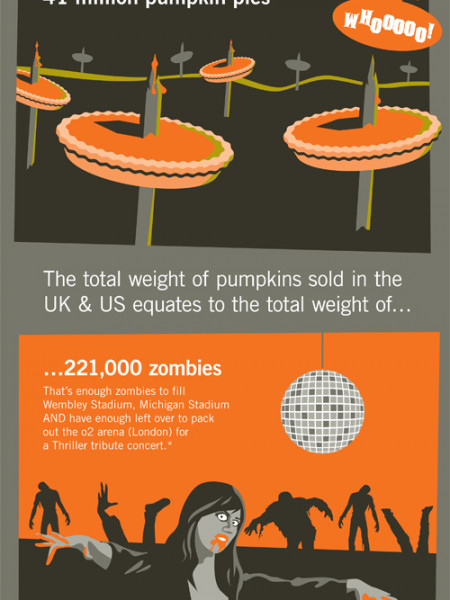 Halloween Pumpkin Sales Infographic