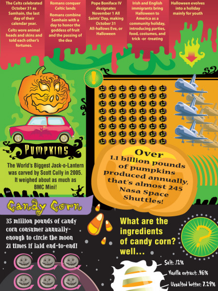 Halloween Report Infographic