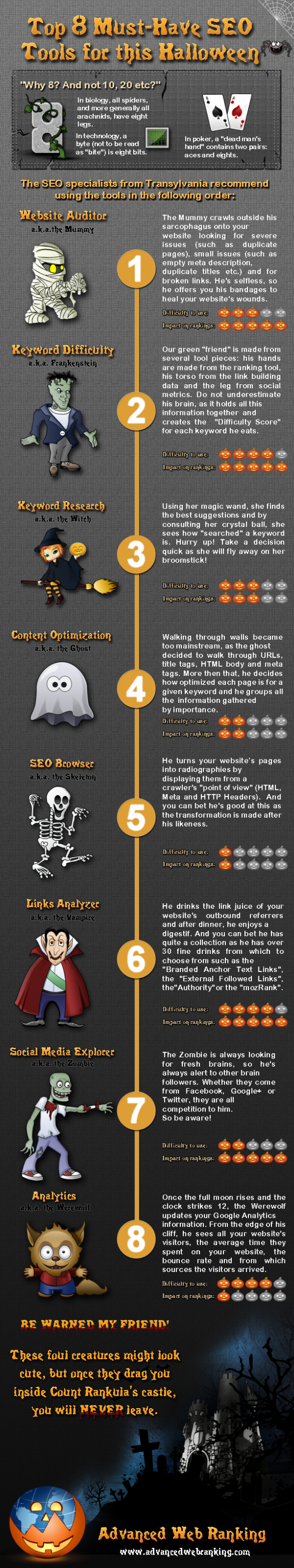 Top 8 Must-Have SEO Tools for This Halloween