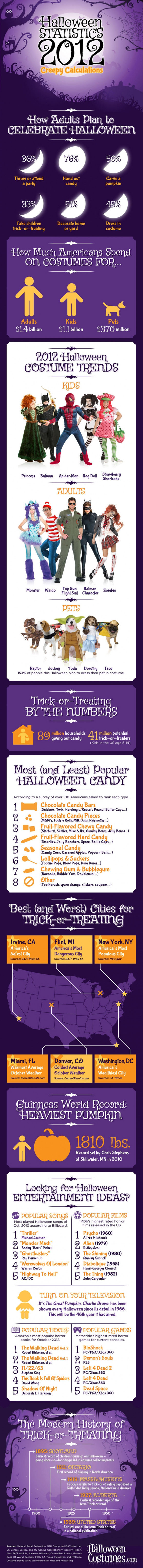 Halloween Statistics 2012: Creepy Calculations