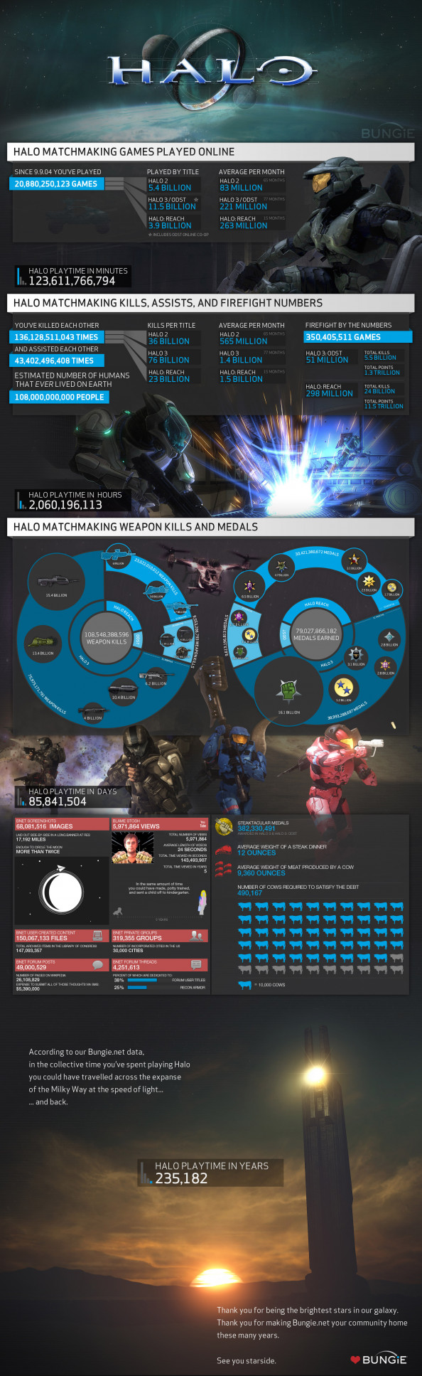 Halo Total Stats Infographic