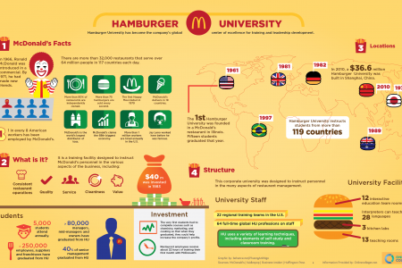 Hamburger University Infographic