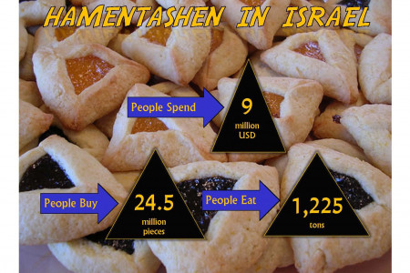 Hamentashen In Israel  Infographic