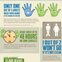 Hand Washing 101 Infographic