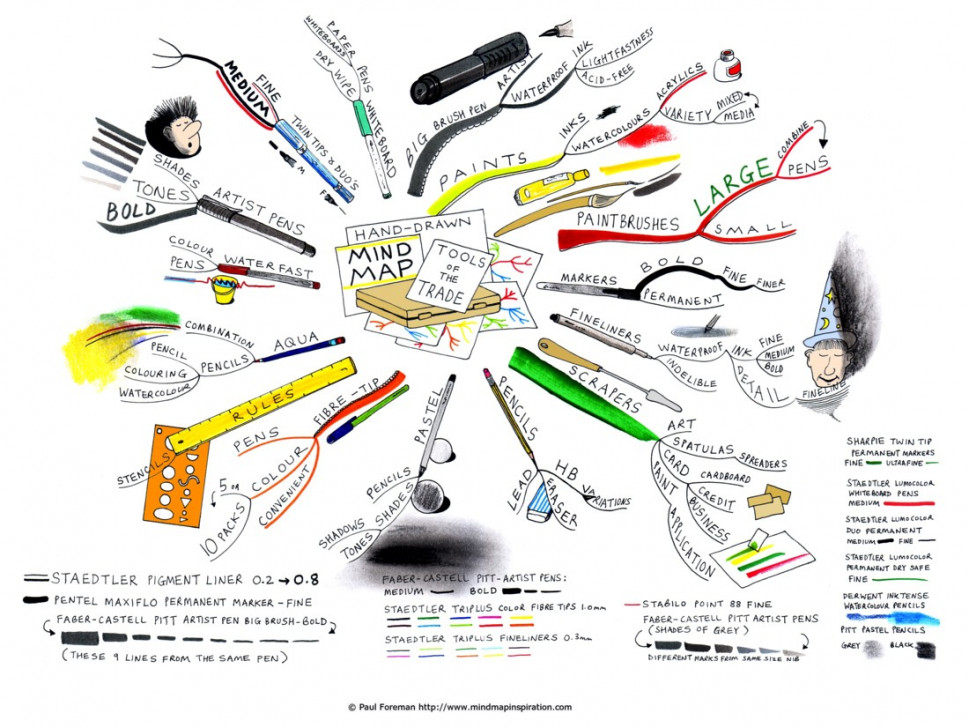 Hand-drawn-mind-map-tools-of- the Trade  Infographic