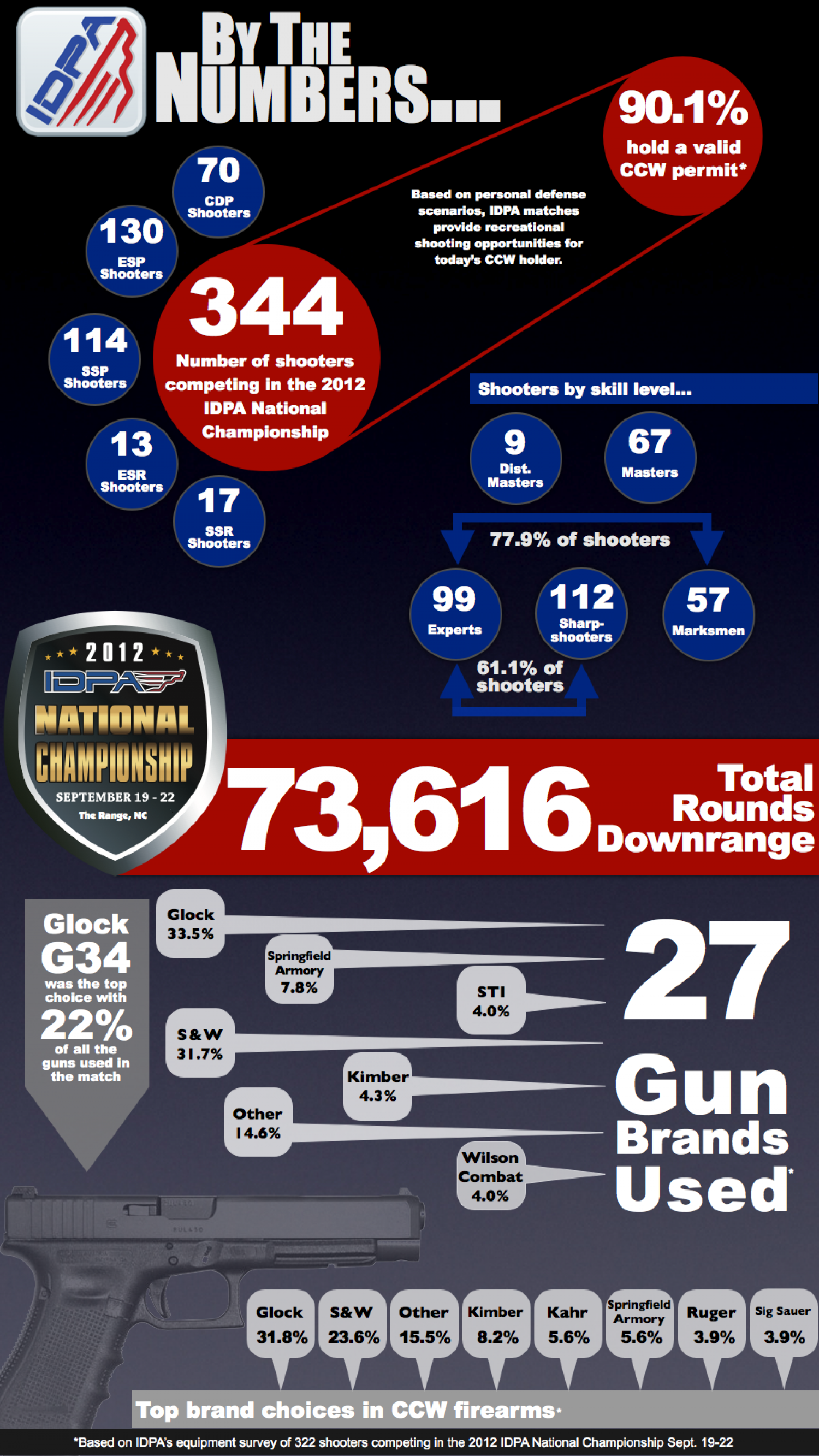 Handguns of the 2012 IDPA National Championship Infographic