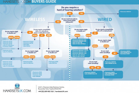 HandsetsUK Buyers Guide Infographic