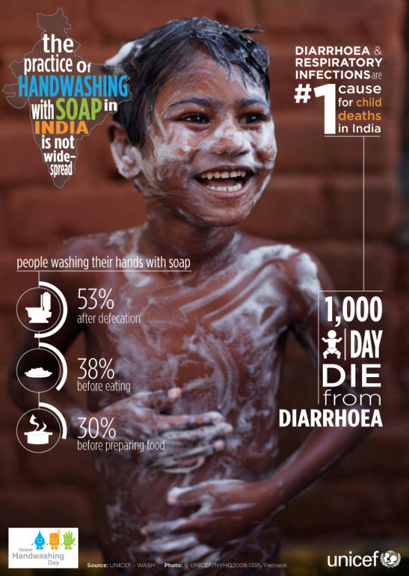 Handwashing and Facts on India Infographic