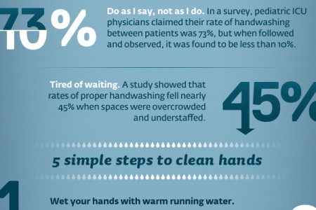 Handwashing Awareness Week Infographic
