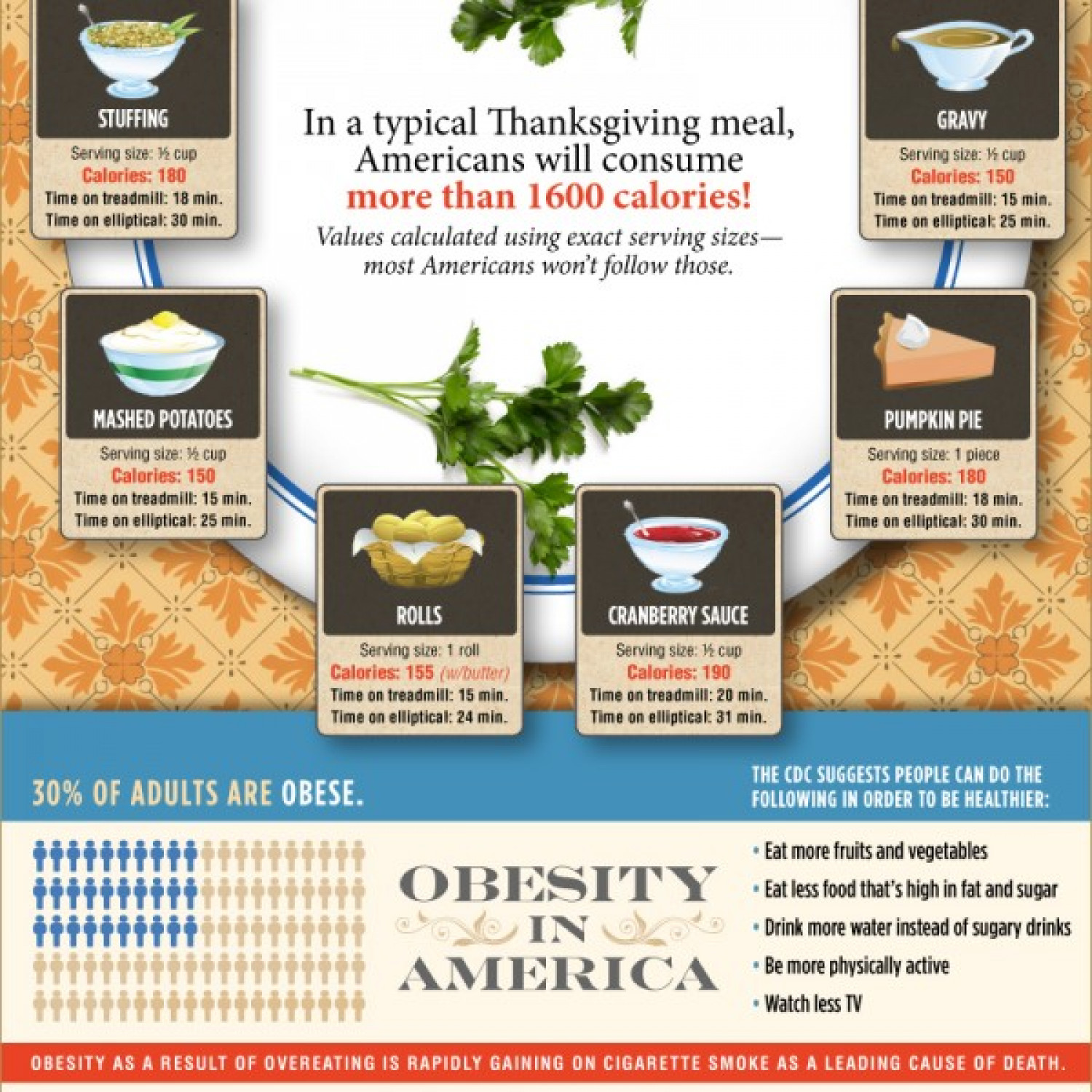 Thanksgiving Dinner Calorie Intake Infographic