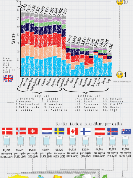 The Happiest Countries 2014 Infographic