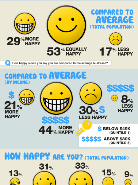 Happiness in Australia | The National Happiness Barometer Infographic