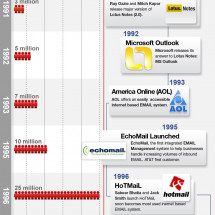 Happy 28th Anniversary Email! Infographic