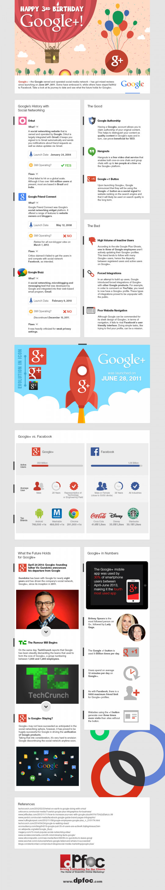 Happy 3rd Birthday Google+