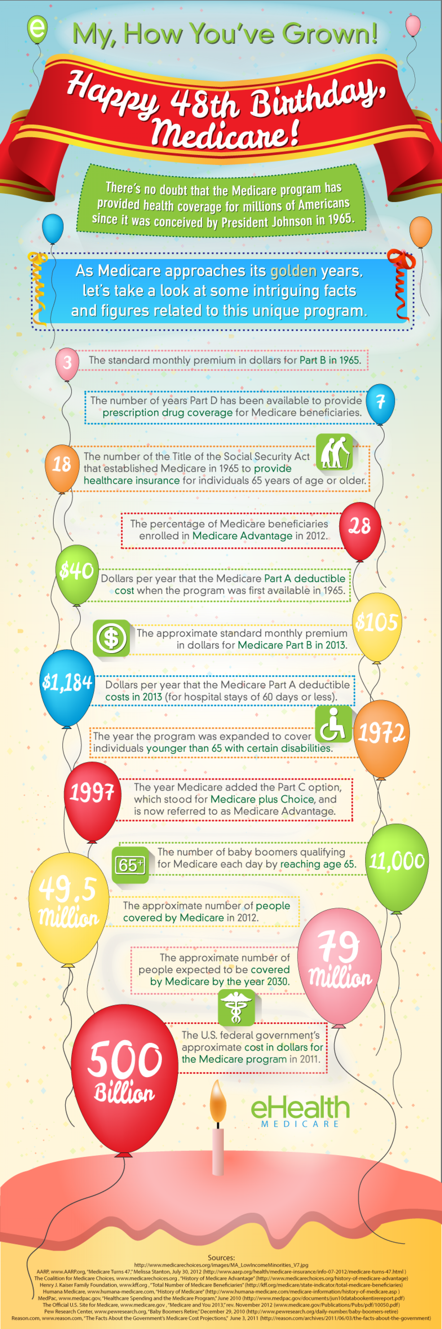 Happy Birthday Medicare Infographic