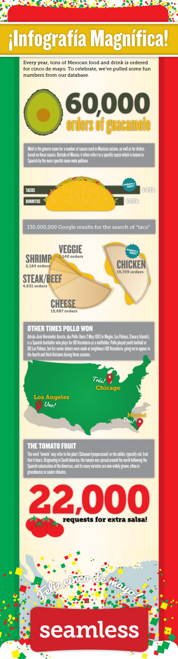 Happy Cinco de Mayo! Infographic