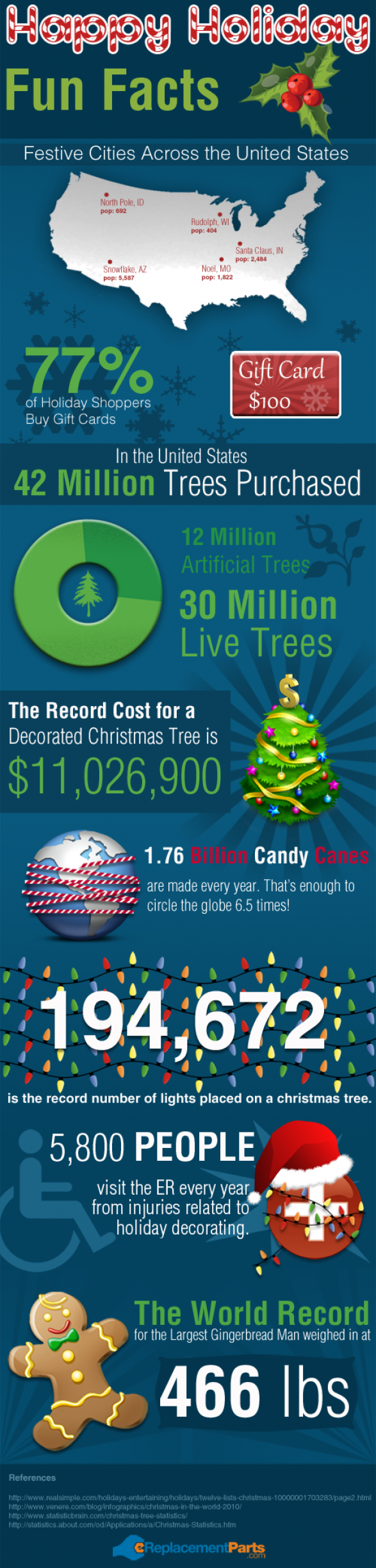 Happy Holiday Fun Facts