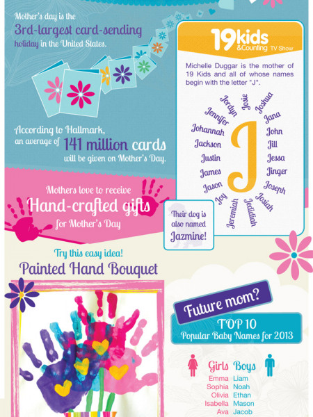 Happy Mother's Day Infographic