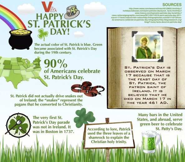 Happy St. Patricks Day Infographic