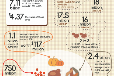 Happy Thanksgiving [Infographic] Infographic