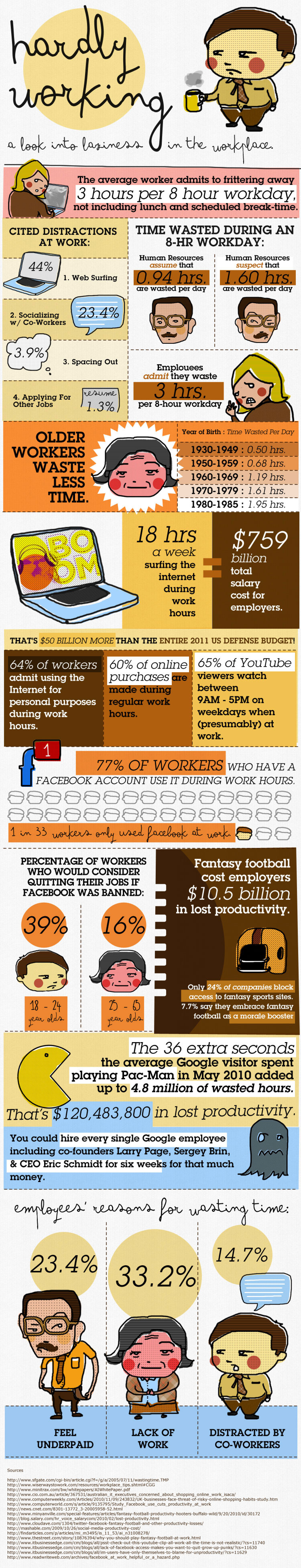 Hardly Working: A Look Into Laziness At The Workplace Infographic