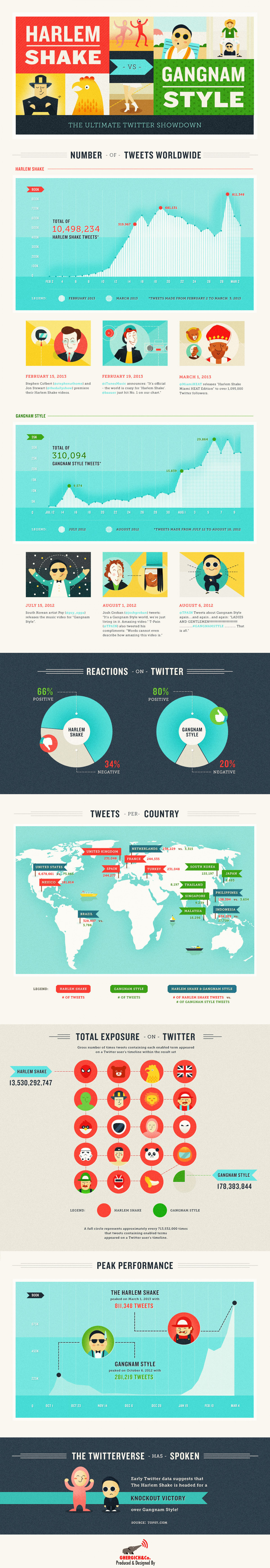 Harlem Shake vs Gangnam Style - Ultimate Twitter Showdown Infographic