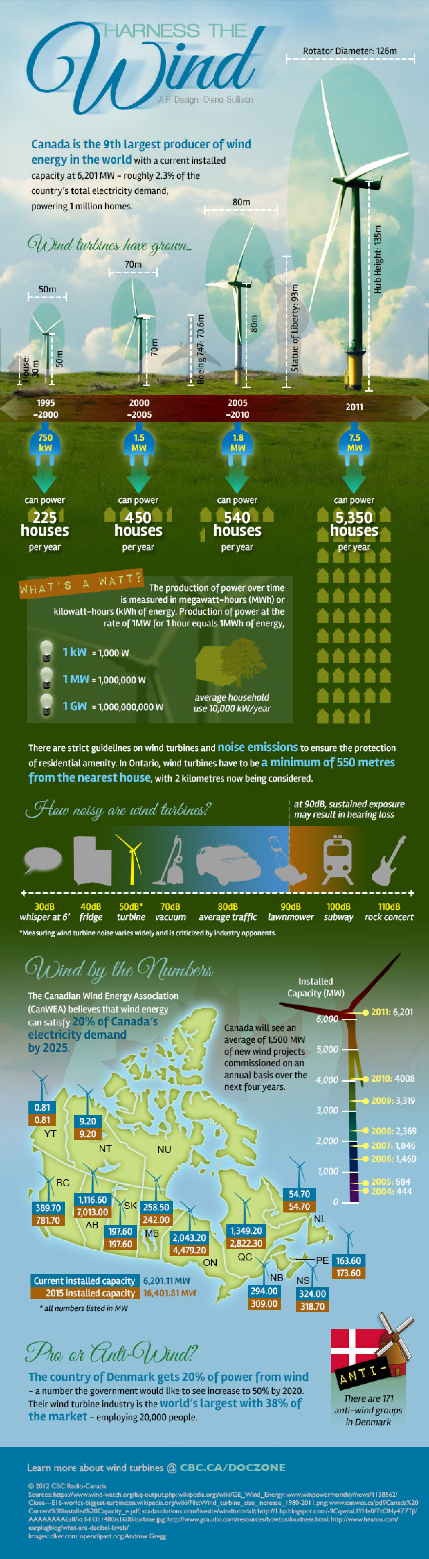 Harness the Wind Infographic