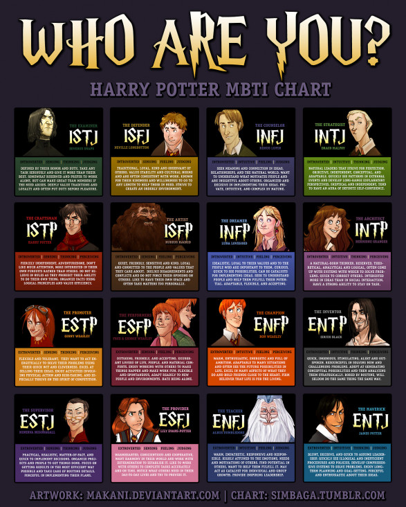 Harry Potter Myer-Briggs Chart