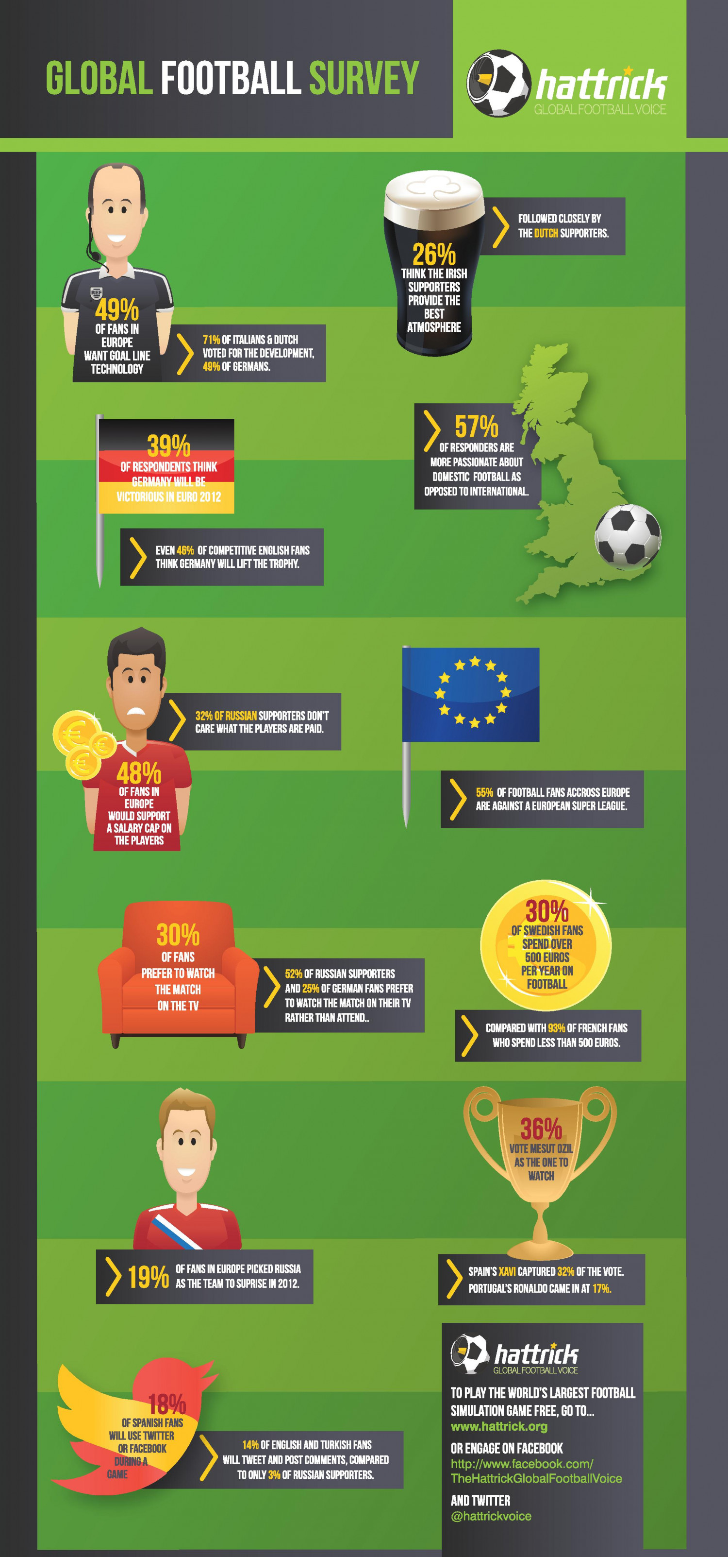 Hattrick Global Football Voice Infographic