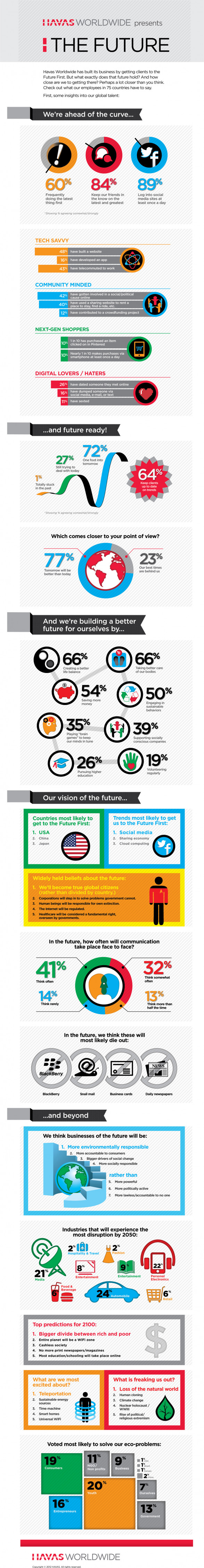 Havas Worldwide Future First Infographic