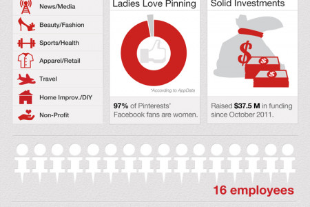 Have an interest in Pinterest? Infographic
