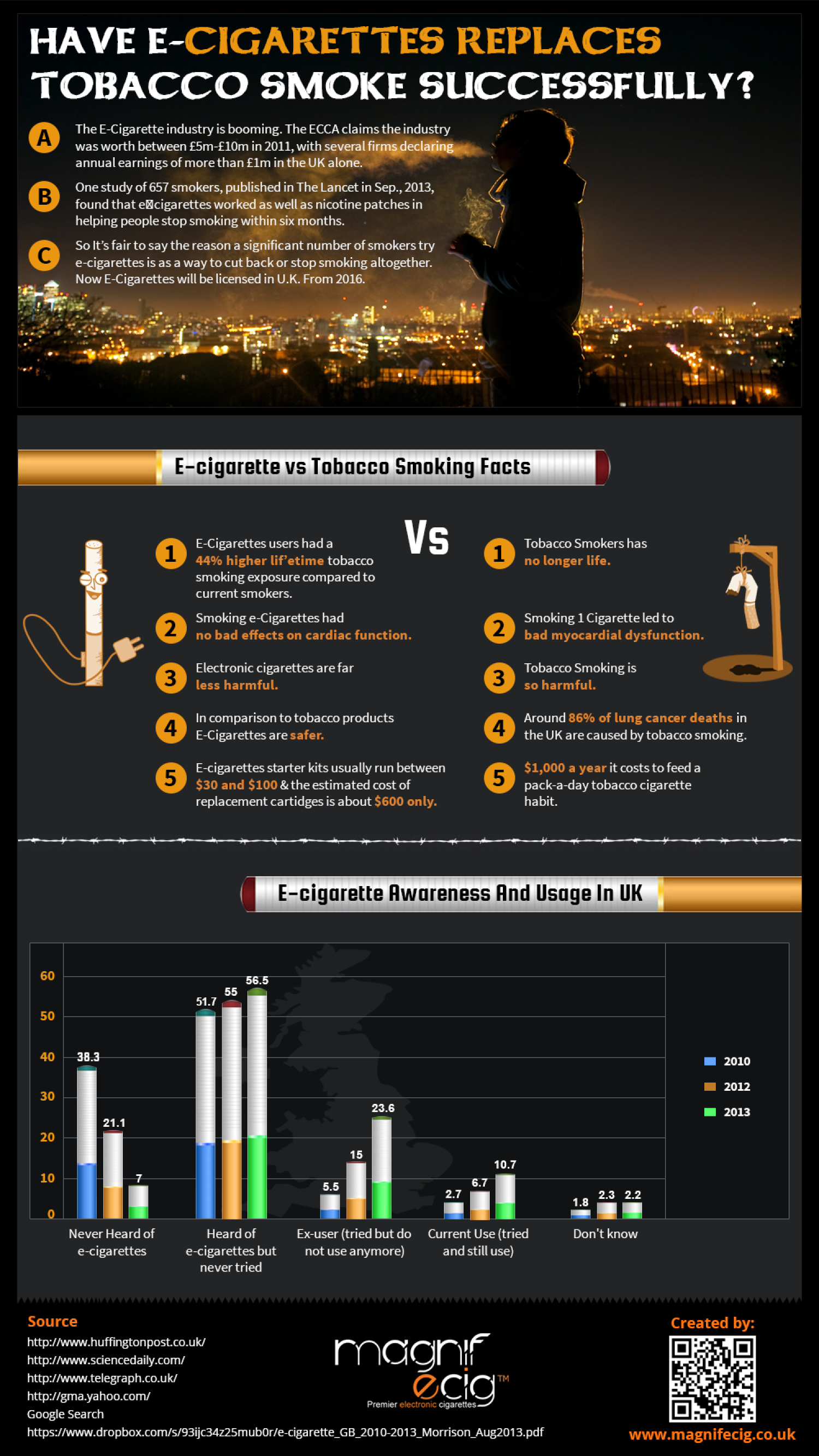 Have E-Cigarettes Replaces Tobacco Smoke Successfully ?  Infographic