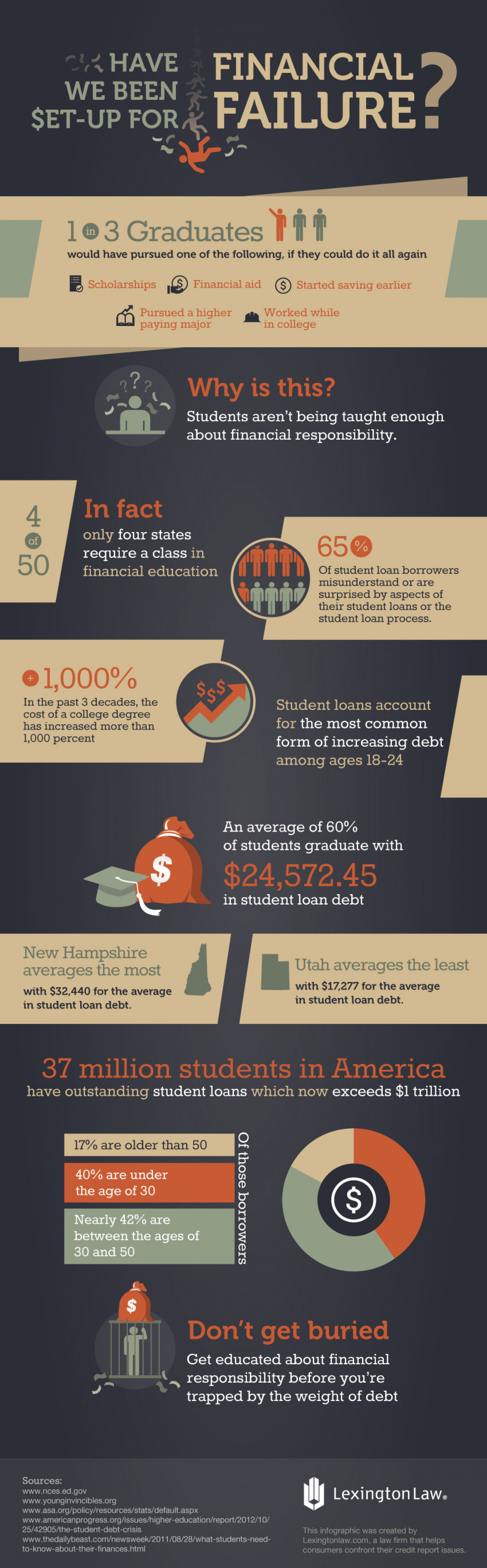 Have We Been Set Up For Financial Failure? Infographic